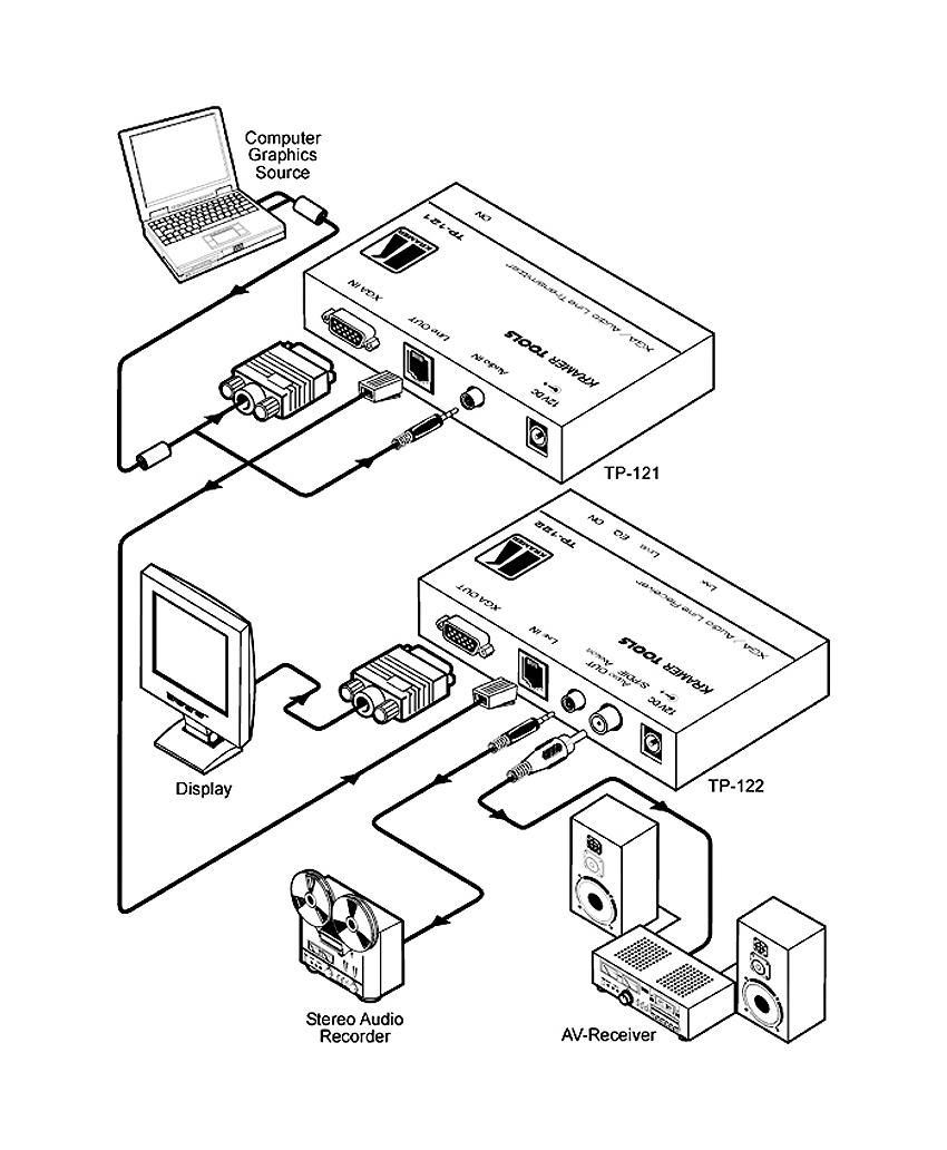 Прибор TP-122 принимает по стандартному кабелю на витой паре (например, категории 5 или Kramer BC-XTP)...