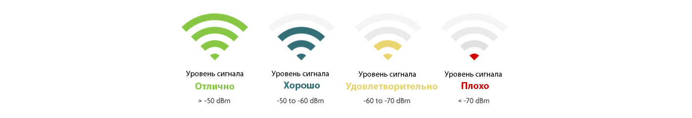 Мощность сигнала Wi-Fi