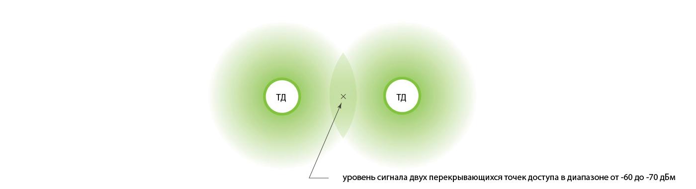 Перекрытие wi-fi сигнала