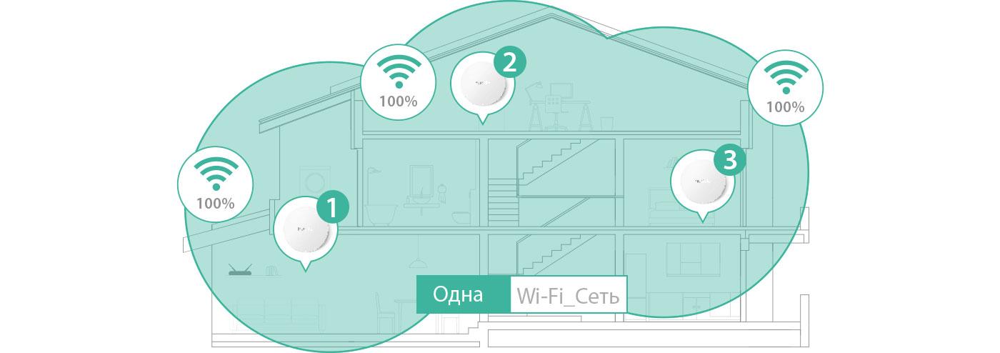 Бесшовная Wi-Fi сеть